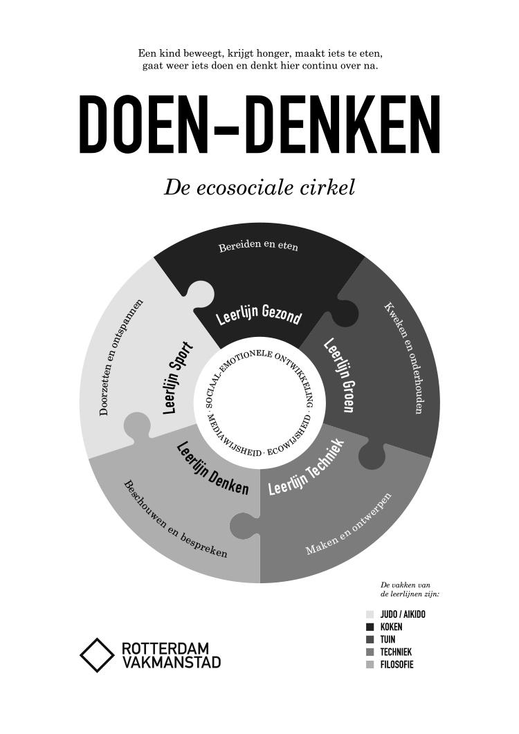 Rotterdam Vakmanstad / Doen-denken / Ecosociale cirkel / 2020